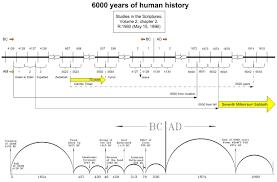 Bible Student Chronology Charts