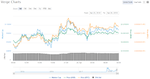 Verge Price Chart 04 26 18 Crypto Currency News