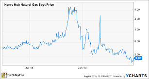 Clean Energy Fuels Stock Is Down 12 Heres Why The