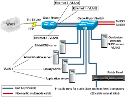 structured cabling diagram software images structured wiring design structured image about wiring diagram