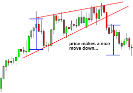 How To Trade Wedge Chart Patterns In Forex Babypips Com