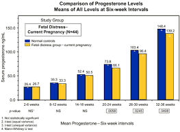 Estrogen And Progesterone Levels In Pregnancy Chart Hormone Levels During Pregnancy Chart Www