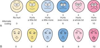 Wong Baker Chart Faces Pain Scale An Overview Sciencedirect Topics