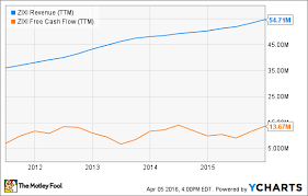Zixi Stock Chart 3 Penny Stocks To Watch In The Tech Sector The Motley Fool