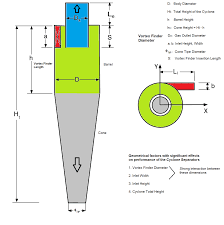 Cyclone Separator Design Software Cfd Turbomachines Centrifugal Pump Blowers Mrf Smm