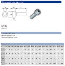 Socket Wrench Clearance Chart 25 Systematic Wrench Sizing Chart