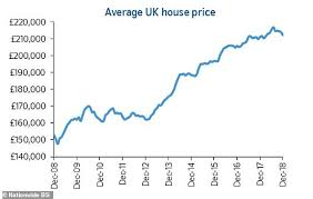 Property Prices Record Surprise 2 2 Rise Last Month Halifax