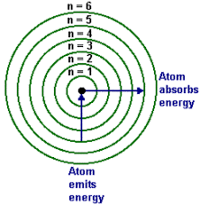 Energy Wavelength And Electron Transitions