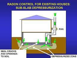 radon mitigation system diy. Reducing Radon In Your Home Mitigation System Diy