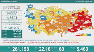 29 Temmuz Koronavirüs tablosu - Haberler Haberleri