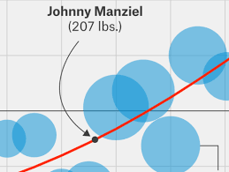 Quarterback Hand Size Chart Worry About Johnny Manziels Weight Not His Height