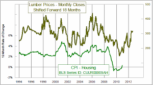 Hardwood Lumber Prices Chart Power Tools Planer Hardwood Lumber Prices Chart