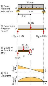 statics ebook shear and moment diagrams an instructional mechanics ebook shear moment diagrams