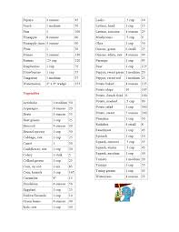 Malinis Delights Calorie Chart For Indian Food Items