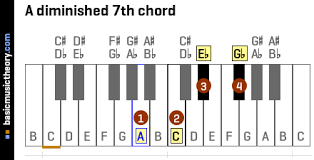 Basicmusictheory Com A Diminished 7th Chord