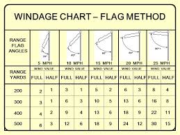 Windage Chart Deflection Greater Velocity More Deflection Wind