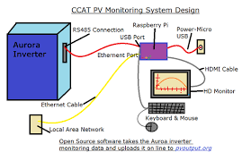 ccat solar power data 2014 appropedia the sustainability wiki transformer core size chart at Tpv Wiring Diagram