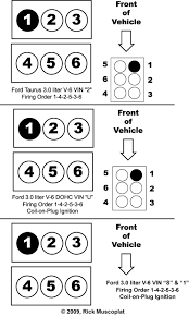 v ford firing order ricks auto repair advice ford 3 0l v 6 firing order and diagram ignition wiring diagram car