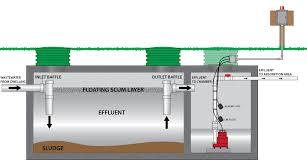wayne pump wiring diagram square d pressure switch wiring diagram images sewage pump wiring diagram get image about wiring diagram
