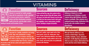 Vitamins And Minerals Sources And Functions Chart Vitamin Deficiency Symptoms Chart Plus Infographic