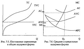 Конспект лекции Издержки фирмы постоянные и переменные  Поэтому для сравнения и определения эффективности производства рассчитываются средние издержки производства