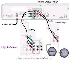 easy hdtv hookup guide hookup diagram showing optional audio connections you can connect the two audio cables white and red so that you take advantage of the richer sound