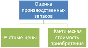 Учёт материально производственных запасов отчёт по практике   независимо от результатов деятельности организации в отчетном периоде и отражается в бухгалтерском учете отчетного периода к которому оно относится