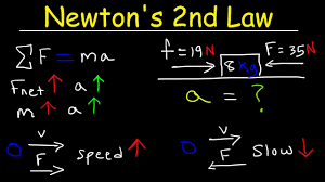 Laws Of Motion Examples Newtons Second Law Of Motion Explained Examples Word Problems Physics Mechanics