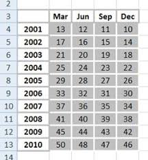 How To Make A 3 Axis Chart In Excel Best Excel Tutorial 3 Axis Chart