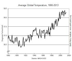 Average Global Temperature By Year Chart Eco Economy Indicators Global Temperature Epi