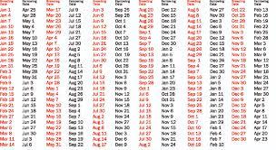 14 Scientific Swine Heat Cycle Chart