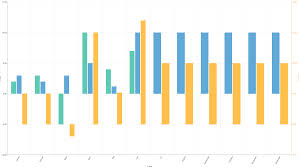 How To Add A Gap Between Horizontal Bar Chart Series In Ui