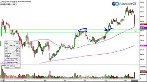 Tesla Motors Inc Tsla Stock Chart Technical Analysis