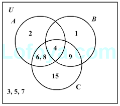 Write The Conditional Statement That The Venn Diagram Illustrates Introduction To Venn Diagrams Concepts On Logical Reasoning Lofoya