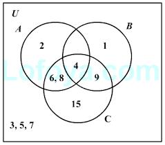 Venn Diagram In Logic Introduction To Venn Diagrams Concepts On Logical