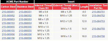 Keensert Size Charts And External Thread Sizescross Tools Co
