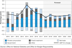 Uk Deficit Chart Budget 2018 Gov Uk