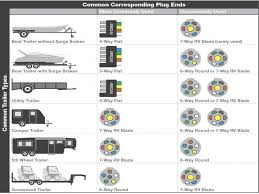 wiring diagrams 5 pin trailer plug wiring 7 prong trailer wiring 4 way trailer wiring at 7 Prong Plug Wiring Diagram