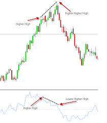 Momentum Divergence Trading Learn Forex Trading