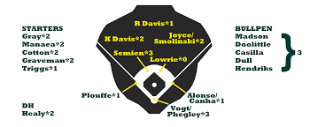 Oakland Depth Chart 2017 2017 Zips Projections Oakland Athletics Fangraphs Baseball
