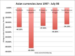 Asian crisis currency financial impact