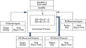 Calculation Flow Chart In The Conversion Process Download