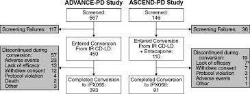 Rytary Conversion Chart Conversion To Ipx066 From Standard Levodopa Formulations In