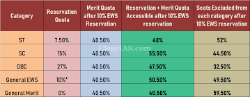 Clat Reservation Chart 10 Ews Reservation How Will It Affect Your Chances Of
