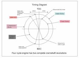 wiring diagram of gasoline engine wiring image 110 engine timing diagram 110 automotive wiring diagram database on wiring diagram of gasoline engine