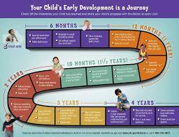 Child Developmental Milestones Guide Child Development