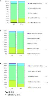 Bar Chart Reporting Kruskal Wallis Test Results On Otus