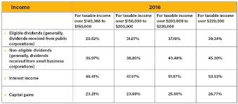 Taxable Income Chart 2016 Tax Tips 2016 Investment Income Capital Gains And Losses