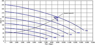 How To Read A Pump Curve Chart Reading A Centrifugal Pump Curve