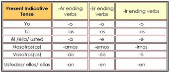 Spanish Verbs Simple Tense